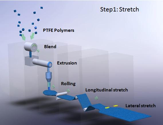 Stretch-ptfe-membrane.jpg